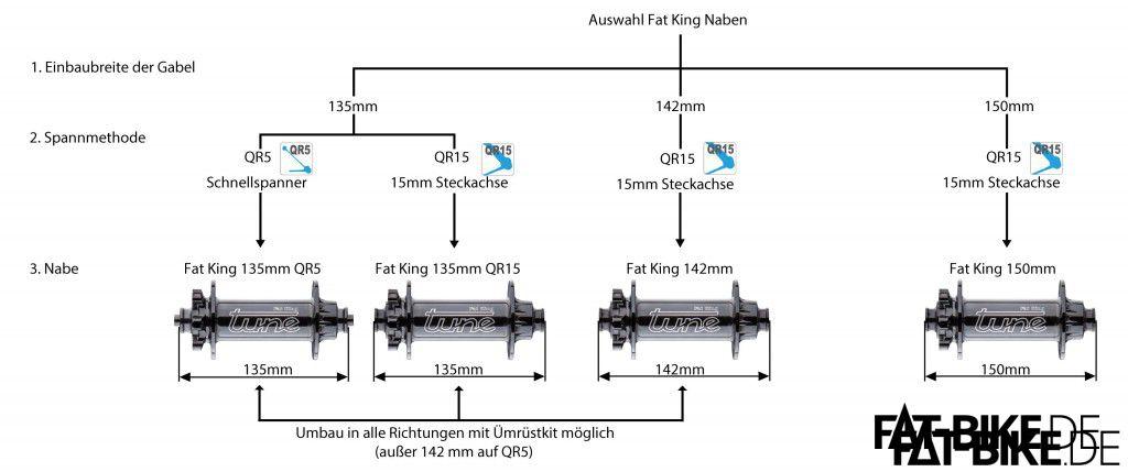 Konfigurationsmöglichkeiten der Tune FAT King Vorderradnabe